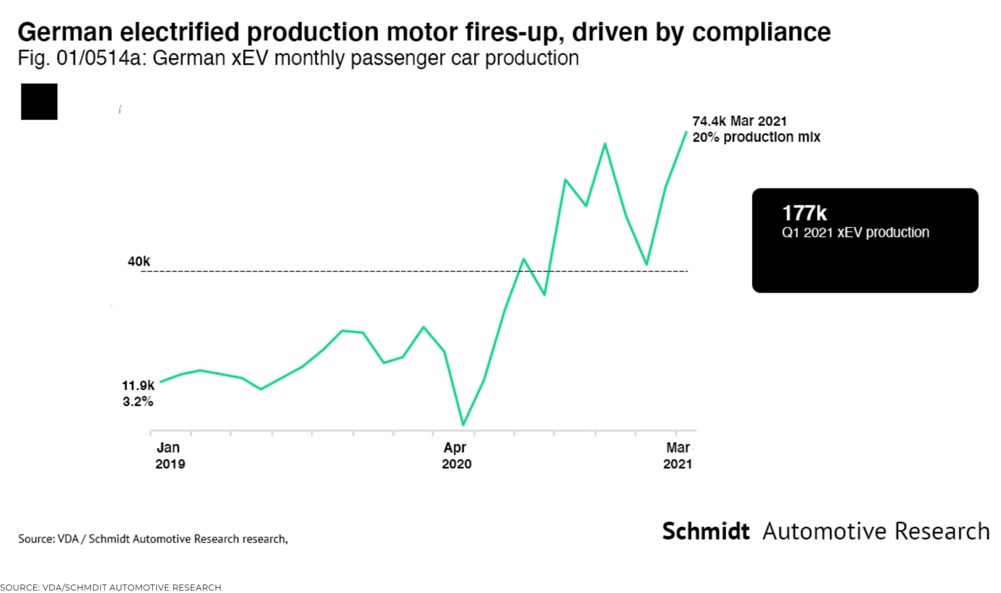 graph showing EVs at 20% in Germany