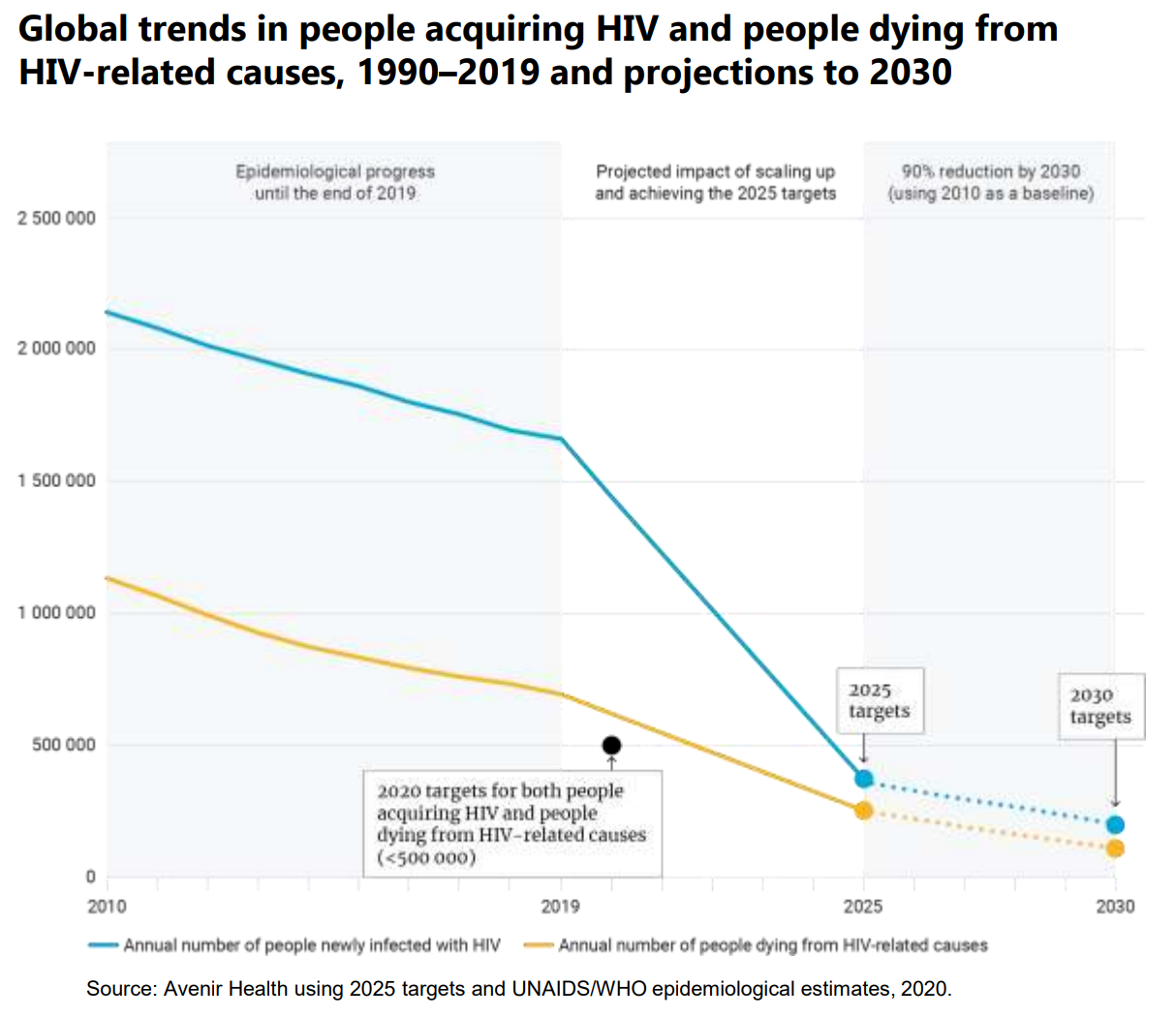 graph showing decline in AIDS