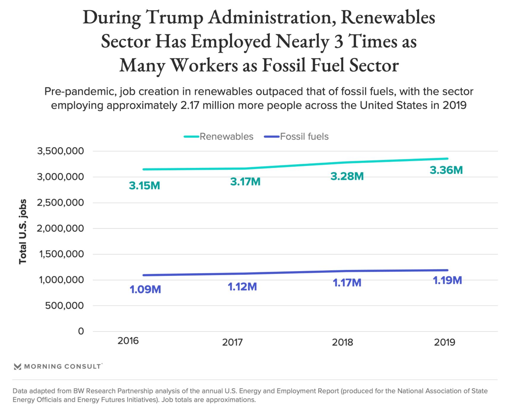 graph of renewables jobs